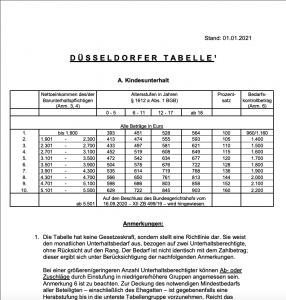 duesseldorfer tabelle 2021